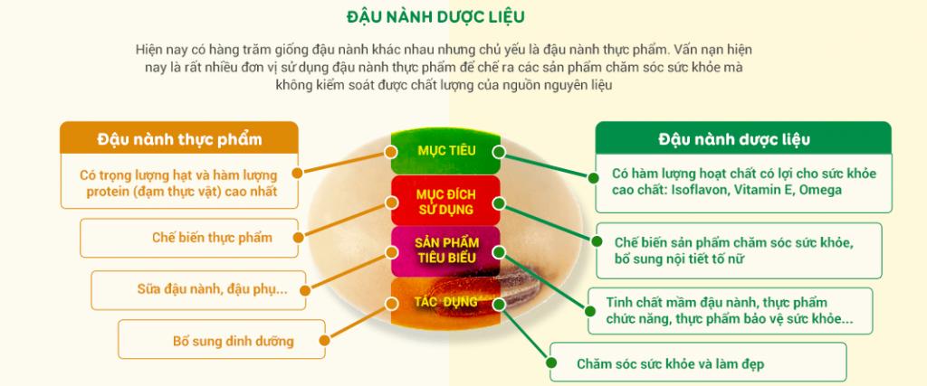 So-sanh-dau-nanh-duoc-lieu-va-thuc-pham-min-1024x427